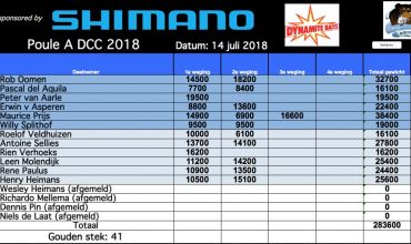 Uitslag DCC 14 juli