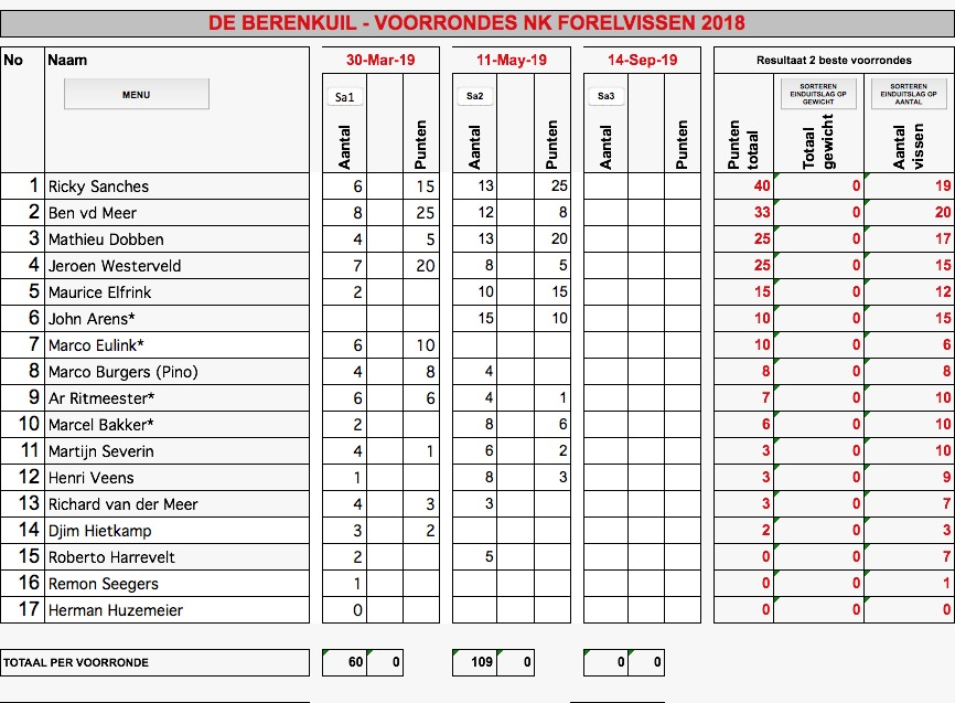 Tussenstand:
